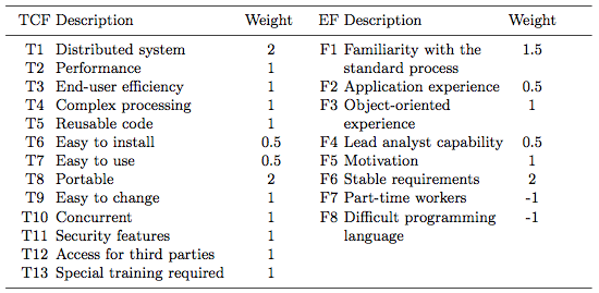 tcf and ef table