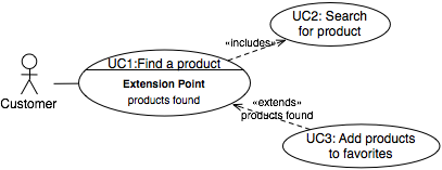 uc1-with-extension-point